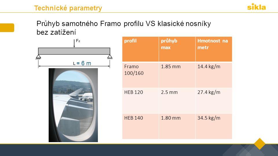 Průhyb samotného Framo profilu VS klasické nosníky bez zatížení profilprůhyb max Hmotnost na metr Framo 100/160 1.85 mm14.4 kg/m HEB 1202.5 mm27.4 kg/m HEB 1401.80 mm34.5 kg/m = 6 m Technické parametry