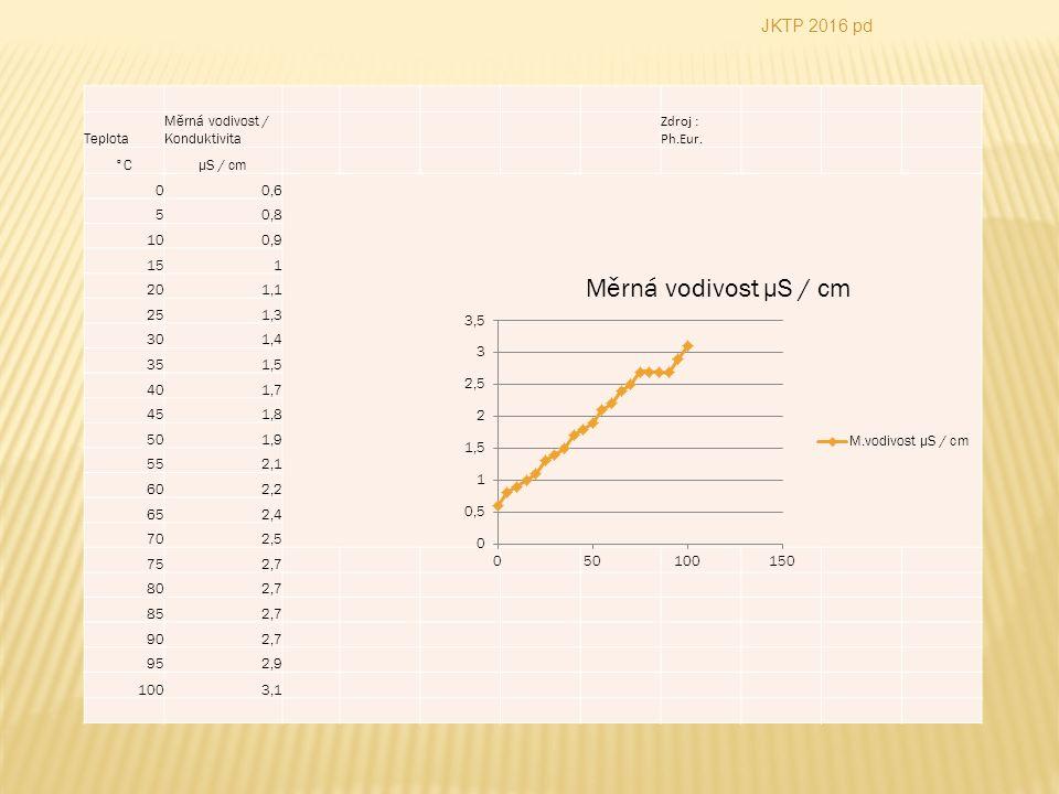 JKTP 2016 pd Teplota Měrná vodivost / Konduktivita Zdroj : Ph.Eur.
