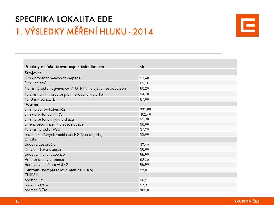 SPECIFIKA LOKALITA EDE 1.
