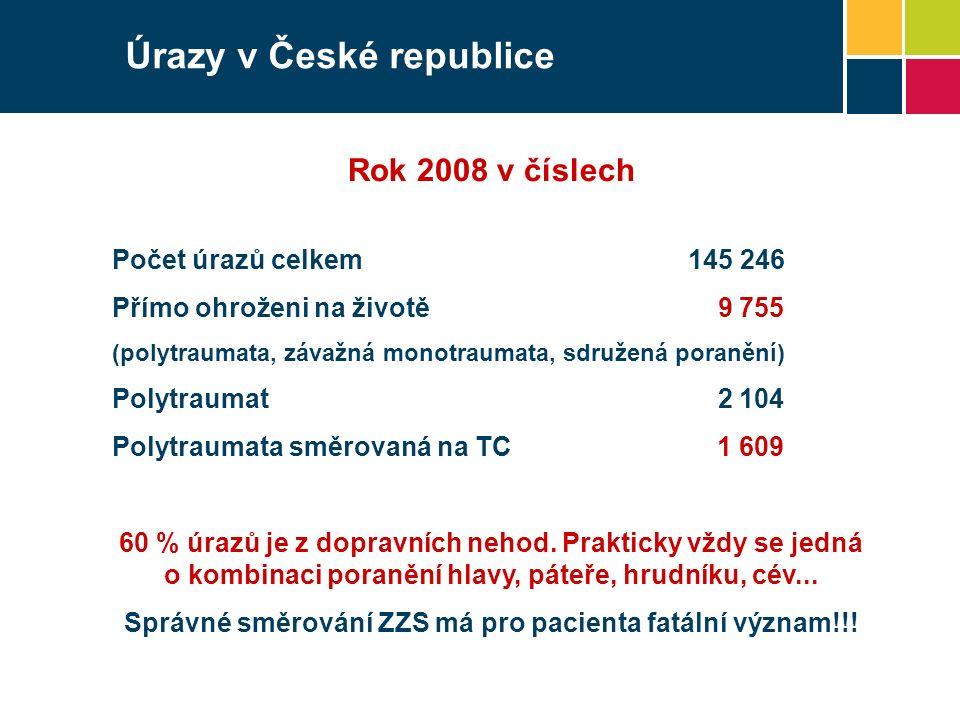 Úrazy v České republice Rok 2008 v číslech Počet úrazů celkem145 246 Přímo ohroženi na životě 9 755 (polytraumata, závažná monotraumata, sdružená poranění) Polytraumat 2 104 Polytraumata směrovaná na TC 1 609 60 % úrazů je z dopravních nehod.
