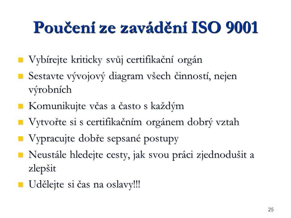 25 Poučení ze zavádění ISO 9001 Vybírejte kriticky svůj certifikační orgán Vybírejte kriticky svůj certifikační orgán Sestavte vývojový diagram všech činností, nejen výrobních Sestavte vývojový diagram všech činností, nejen výrobních Komunikujte včas a často s každým Komunikujte včas a často s každým Vytvořte si s certifikačním orgánem dobrý vztah Vytvořte si s certifikačním orgánem dobrý vztah Vypracujte dobře sepsané postupy Vypracujte dobře sepsané postupy Neustále hledejte cesty, jak svou práci zjednodušit a zlepšit Neustále hledejte cesty, jak svou práci zjednodušit a zlepšit Udělejte si čas na oslavy!!.