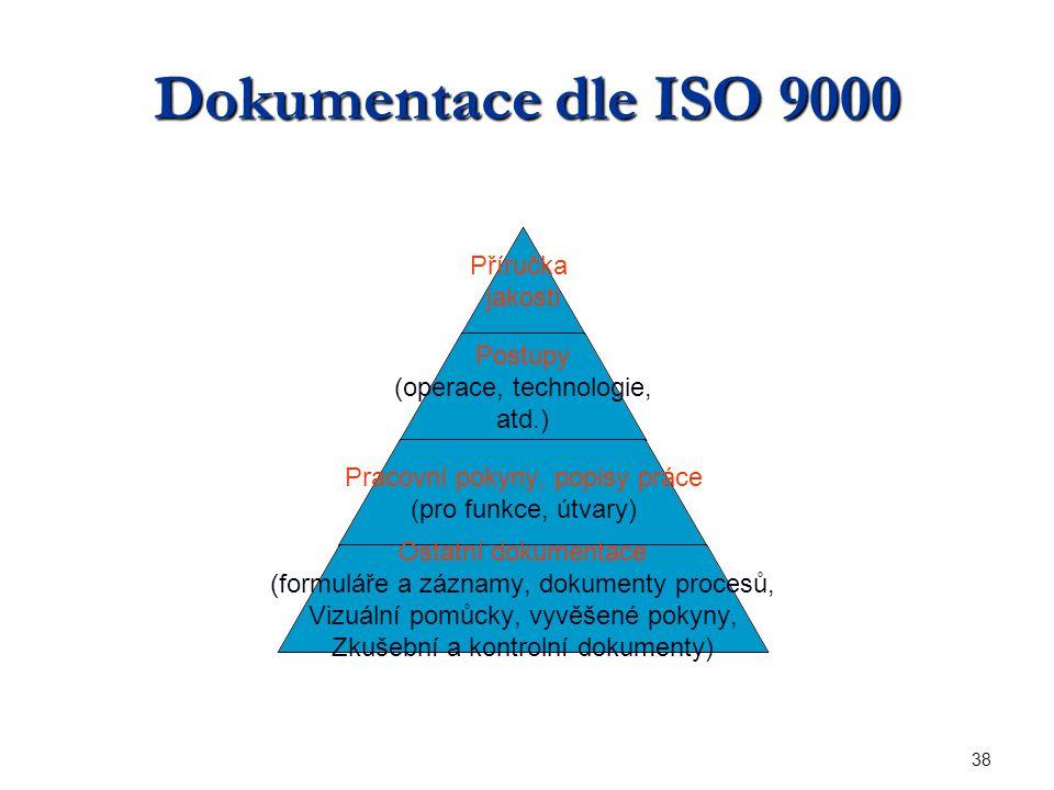 38 Dokumentace dle ISO 9000 Příručka jakosti Postupy (operace, technologie, atd.) Pracovní pokyny, popisy práce (pro funkce, útvary) Ostatní dokumentace (formuláře a záznamy, dokumenty procesů, Vizuální pomůcky, vyvěšené pokyny, Zkušební a kontrolní dokumenty)
