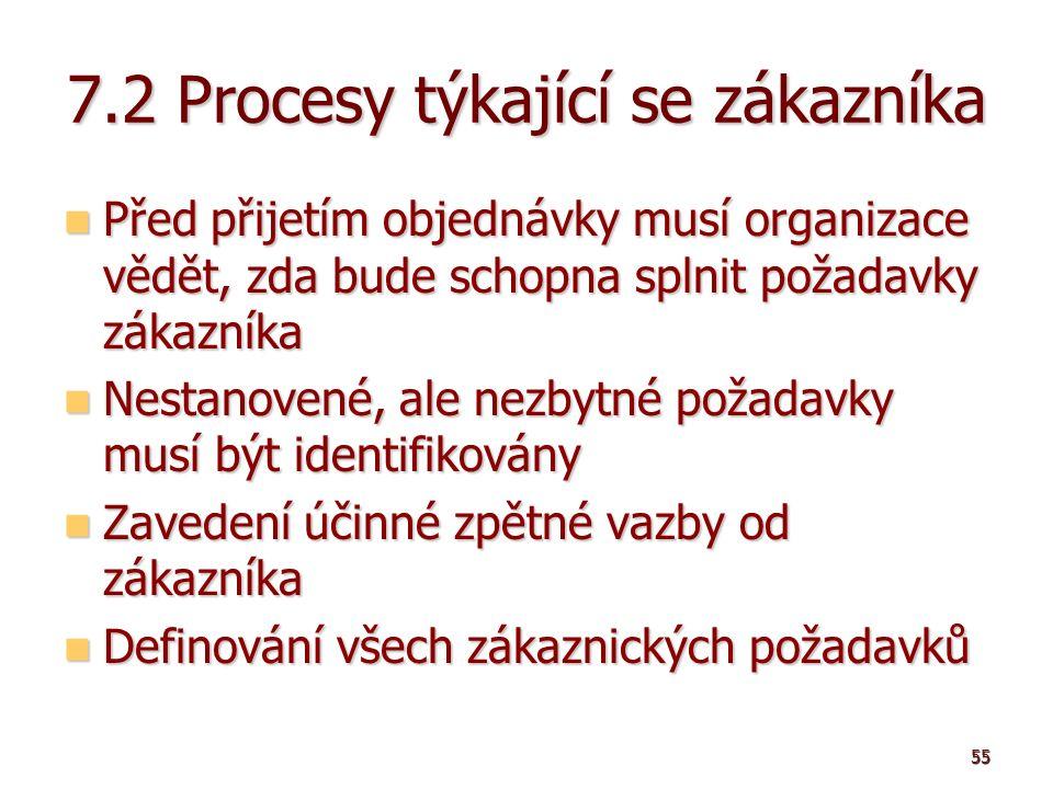 55 7.2 Procesy týkající se zákazníka Před přijetím objednávky musí organizace vědět, zda bude schopna splnit požadavky zákazníka Před přijetím objednávky musí organizace vědět, zda bude schopna splnit požadavky zákazníka Nestanovené, ale nezbytné požadavky musí být identifikovány Nestanovené, ale nezbytné požadavky musí být identifikovány Zavedení účinné zpětné vazby od zákazníka Zavedení účinné zpětné vazby od zákazníka Definování všech zákaznických požadavků Definování všech zákaznických požadavků