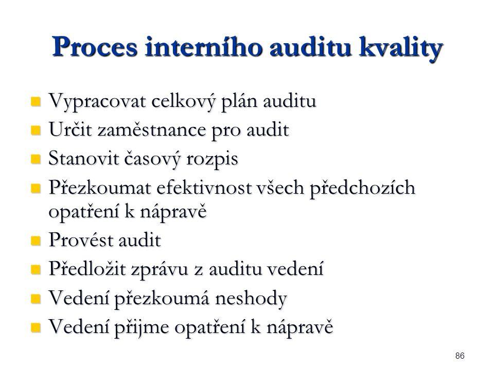 86 Proces interního auditu kvality Vypracovat celkový plán auditu Vypracovat celkový plán auditu Určit zaměstnance pro audit Určit zaměstnance pro audit Stanovit časový rozpis Stanovit časový rozpis Přezkoumat efektivnost všech předchozích opatření k nápravě Přezkoumat efektivnost všech předchozích opatření k nápravě Provést audit Provést audit Předložit zprávu z auditu vedení Předložit zprávu z auditu vedení Vedení přezkoumá neshody Vedení přezkoumá neshody Vedení přijme opatření k nápravě Vedení přijme opatření k nápravě