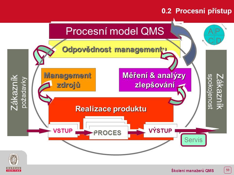 58 Školení manažerů QMS 0 ÚVOD Záměrem normy není, aby z ní nutně vyplývala jednotnost struktury QMS ani jednotnost dokumentace.