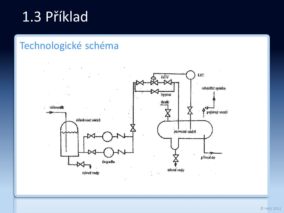 © IHAS 2011 Technologické schéma 1.3 Příklad