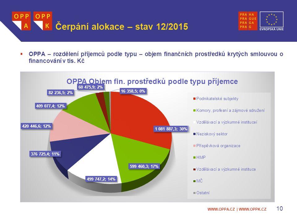WWW.OPPA.CZ | WWW.OPPK.CZ Čerpání alokace – stav 12/2015  OPPA – rozdělení příjemců podle typu – objem finančních prostředků krytých smlouvou o financování v tis.