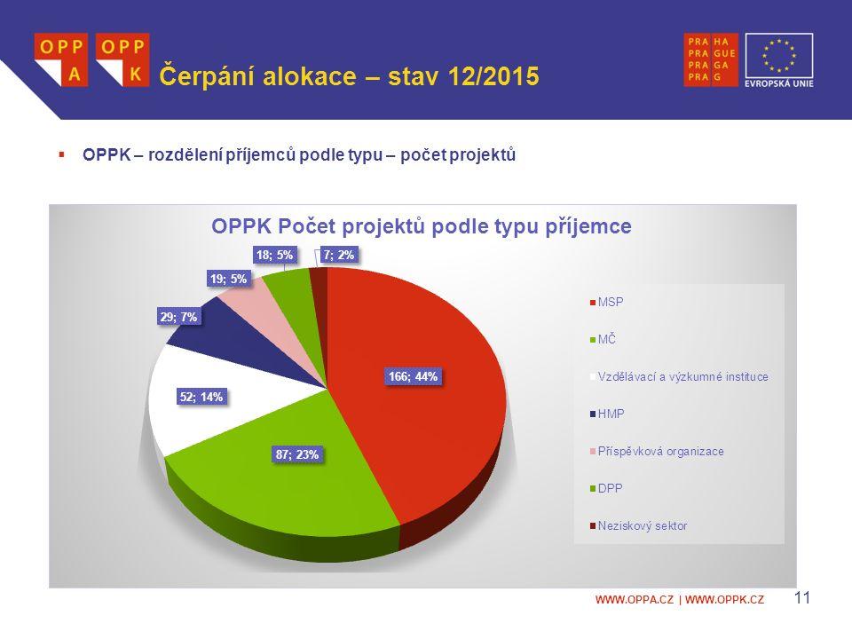 WWW.OPPA.CZ | WWW.OPPK.CZ Čerpání alokace – stav 12/2015  OPPK – rozdělení příjemců podle typu – počet projektů 11