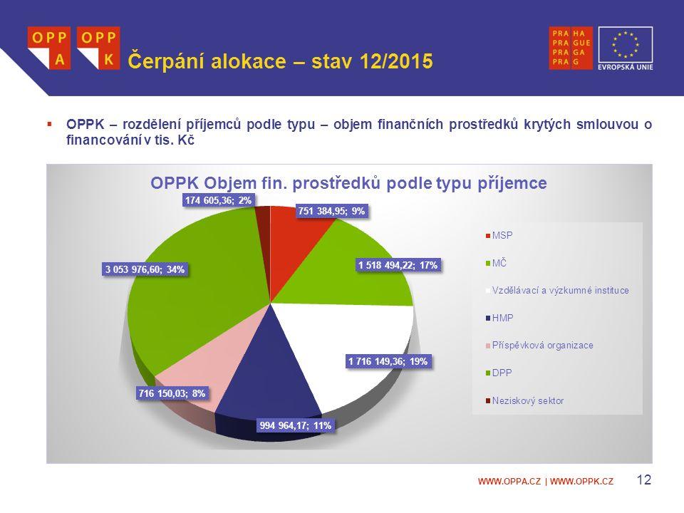 WWW.OPPA.CZ | WWW.OPPK.CZ Čerpání alokace – stav 12/2015  OPPK – rozdělení příjemců podle typu – objem finančních prostředků krytých smlouvou o financování v tis.