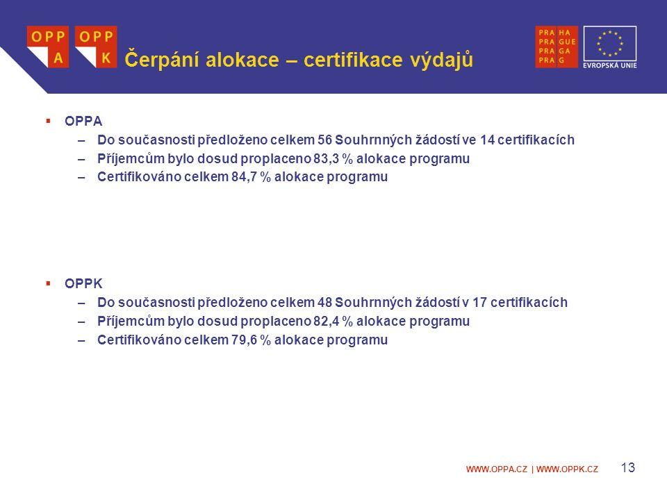 WWW.OPPA.CZ | WWW.OPPK.CZ Čerpání alokace – certifikace výdajů  OPPA –Do současnosti předloženo celkem 56 Souhrnných žádostí ve 14 certifikacích –Příjemcům bylo dosud proplaceno 83,3 % alokace programu –Certifikováno celkem 84,7 % alokace programu  OPPK –Do současnosti předloženo celkem 48 Souhrnných žádostí v 17 certifikacích –Příjemcům bylo dosud proplaceno 82,4 % alokace programu –Certifikováno celkem 79,6 % alokace programu 13