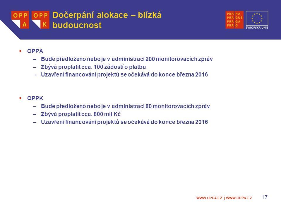 WWW.OPPA.CZ | WWW.OPPK.CZ Dočerpání alokace – blízká budoucnost  OPPA –Bude předloženo nebo je v administraci 200 monitorovacích zpráv –Zbývá proplatit cca.