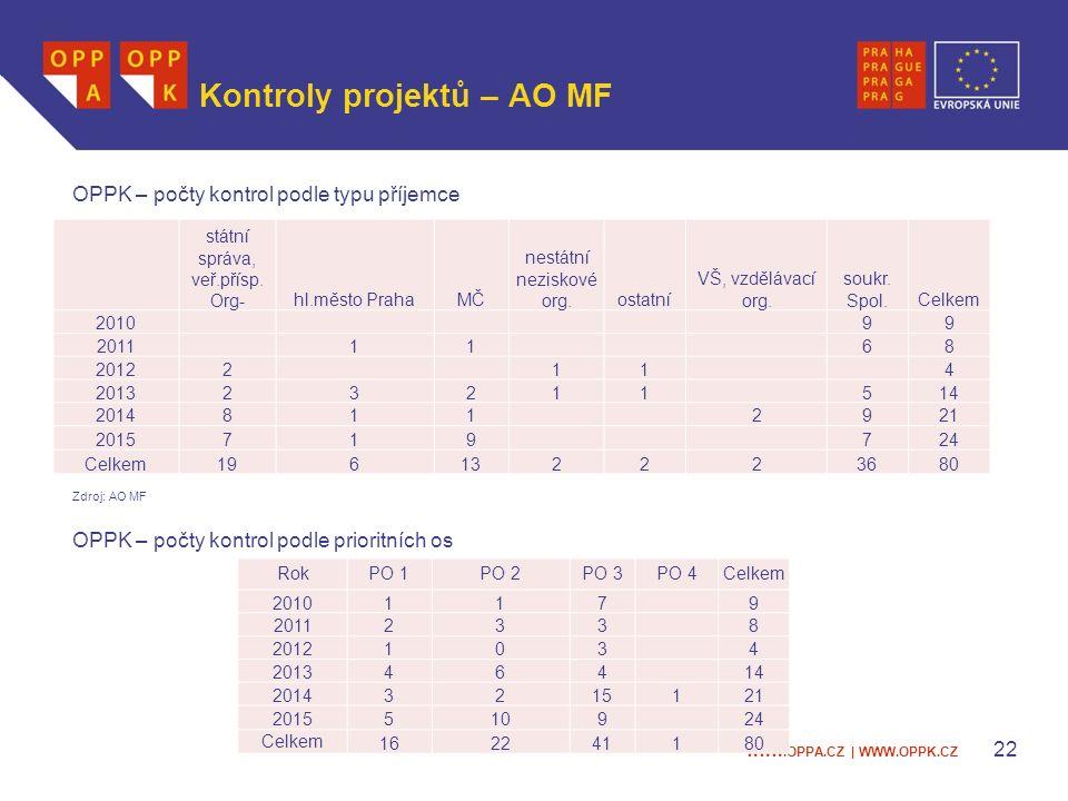 WWW.OPPA.CZ | WWW.OPPK.CZ Kontroly projektů – AO MF OPPK – počty kontrol podle typu příjemce Zdroj: AO MF OPPK – počty kontrol podle prioritních os 22 státní správa, veř.přísp.
