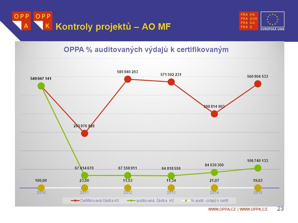 WWW.OPPA.CZ | WWW.OPPK.CZ Kontroly projektů – AO MF 23