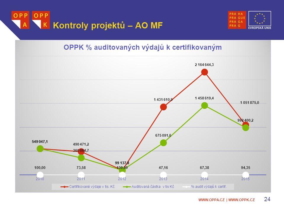 WWW.OPPA.CZ | WWW.OPPK.CZ Kontroly projektů – AO MF 24
