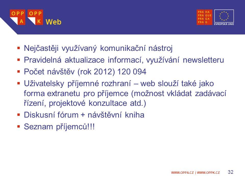 WWW.OPPA.CZ | WWW.OPPK.CZ 32 Web  Nejčastěji využívaný komunikační nástroj  Pravidelná aktualizace informací, využívání newsletteru  Počet návštěv (rok 2012) 120 094  Uživatelsky příjemné rozhraní – web slouží také jako forma extranetu pro příjemce (možnost vkládat zadávací řízení, projektové konzultace atd.)  Diskusní fórum + návštěvní kniha  Seznam příjemců!!!