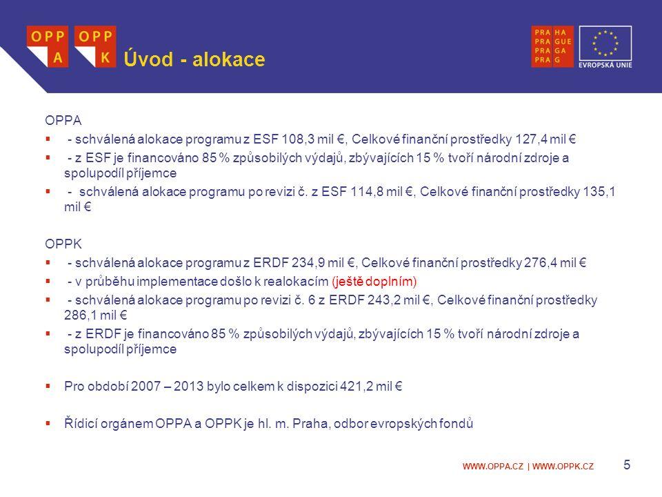 WWW.OPPA.CZ | WWW.OPPK.CZ Úvod - alokace OPPA  - schválená alokace programu z ESF 108,3 mil €, Celkové finanční prostředky 127,4 mil €  - z ESF je financováno 85 % způsobilých výdajů, zbývajících 15 % tvoří národní zdroje a spolupodíl příjemce  - schválená alokace programu po revizi č.