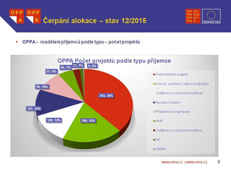 WWW.OPPA.CZ | WWW.OPPK.CZ Čerpání alokace – stav 12/2015  OPPA – rozdělení příjemců podle typu – počet projektů 9