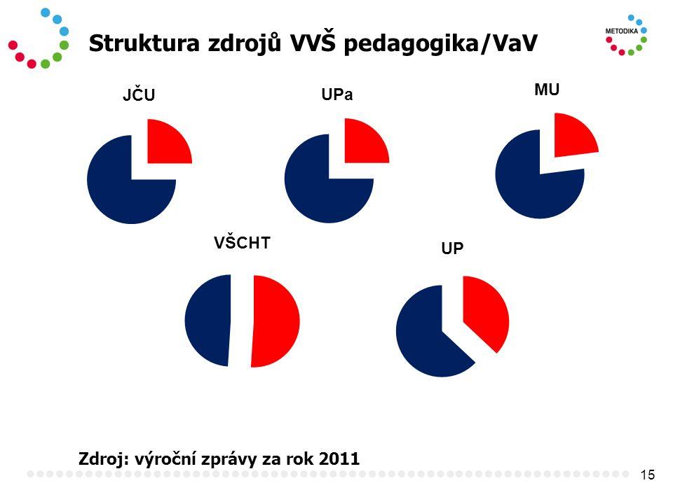 15 Struktura zdrojů VVŠ pedagogika/VaV Zdroj: výroční zprávy za rok 2011