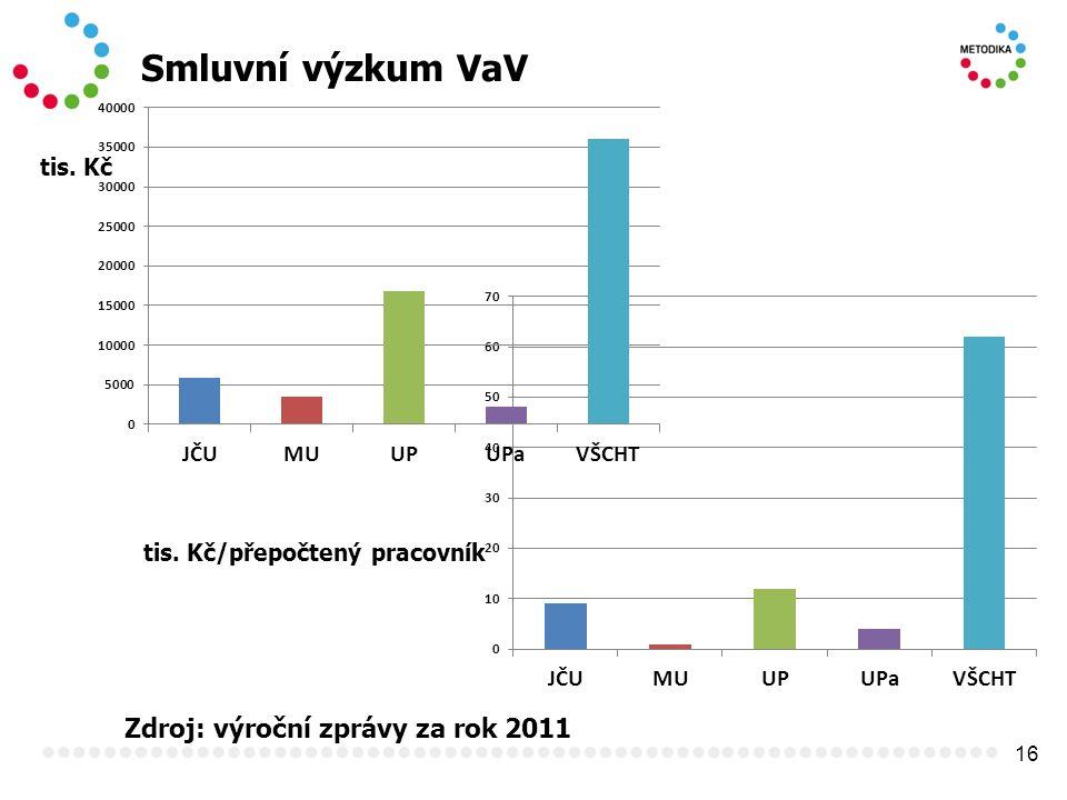 16 Smluvní výzkum VaV Zdroj: výroční zprávy za rok 2011 tis. Kč tis. Kč/přepočtený pracovník
