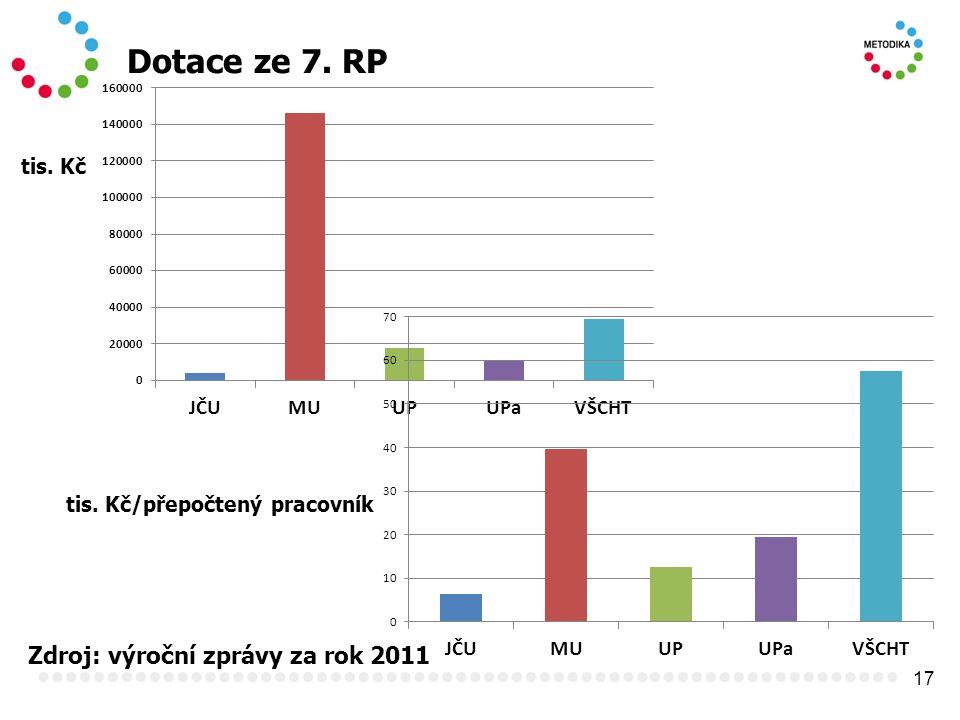 17 Dotace ze 7. RP Zdroj: výroční zprávy za rok 2011 tis. Kč tis. Kč/přepočtený pracovník