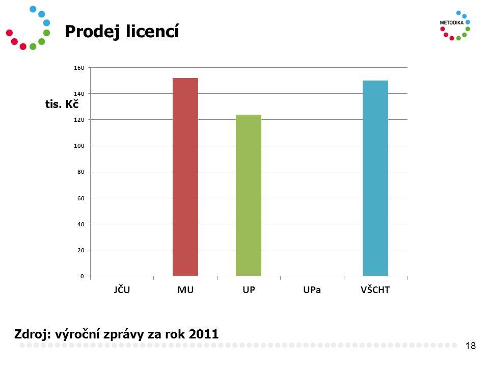 18 Prodej licencí Zdroj: výroční zprávy za rok 2011 tis. Kč