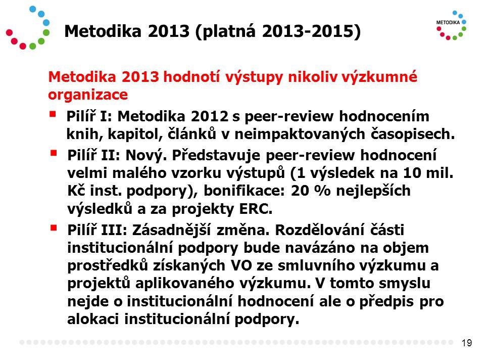 19 Metodika 2013 (platná 2013-2015) Metodika 2013 hodnotí výstupy nikoliv výzkumné organizace  Pilíř I: Metodika 2012 s peer-review hodnocením knih, kapitol, článků v neimpaktovaných časopisech.