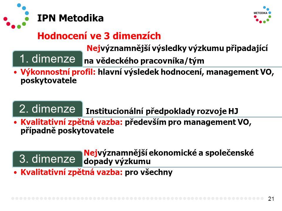21 IPN Metodika Hodnocení ve 3 dimenzích Nejvýznamnější výsledky výzkumu připadající na vědeckého pracovníka/tým 1. dimenze Výkonnostní profil: hlavní