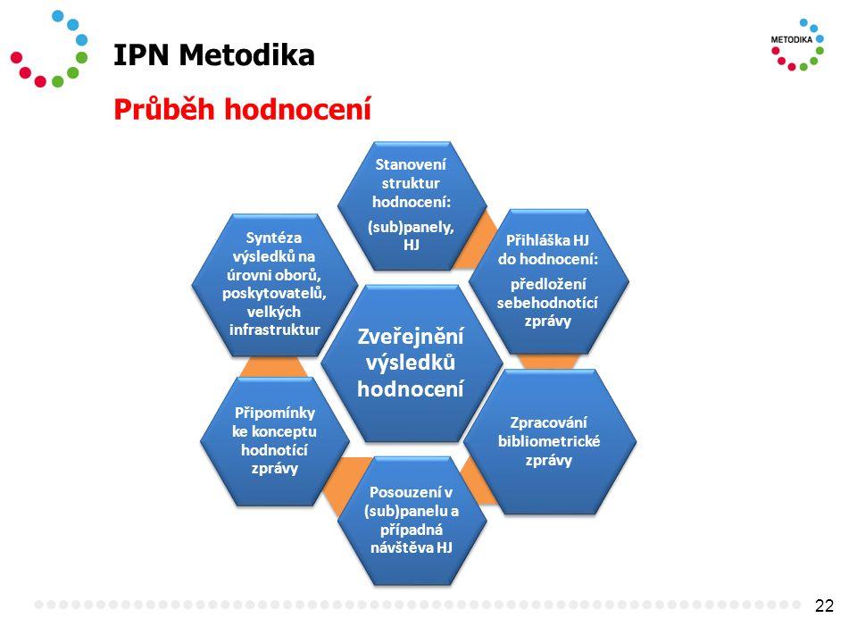 22 IPN Metodika Průběh hodnocení Zveřejnění výsledků hodnocení Stanovení struktur hodnocení: (sub)panely, HJ Přihláška HJ do hodnocení: předložení seb