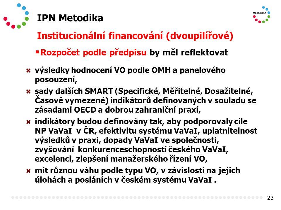 23 IPN Metodika Institucionální financování (dvoupilířové)  Rozpočet podle předpisu by měl reflektovat výsledky hodnocení VO podle OMH a panelového posouzení, sady dalších SMART (Specifické, Měřitelné, Dosažitelné, Časově vymezené) indikátorů definovaných v souladu se zásadami OECD a dobrou zahraniční praxí, indikátory budou definovány tak, aby podporovaly cíle NP VaVaI v ČR, efektivitu systému VaVaI, uplatnitelnost výsledků v praxi, dopady VaVaI ve společnosti, zvyšování konkurenceschopnosti českého VaVaI, excelenci, zlepšení manažerského řízení VO, mít různou váhu podle typu VO, v závislosti na jejich úlohách a posláních v českém systému VaVaI.