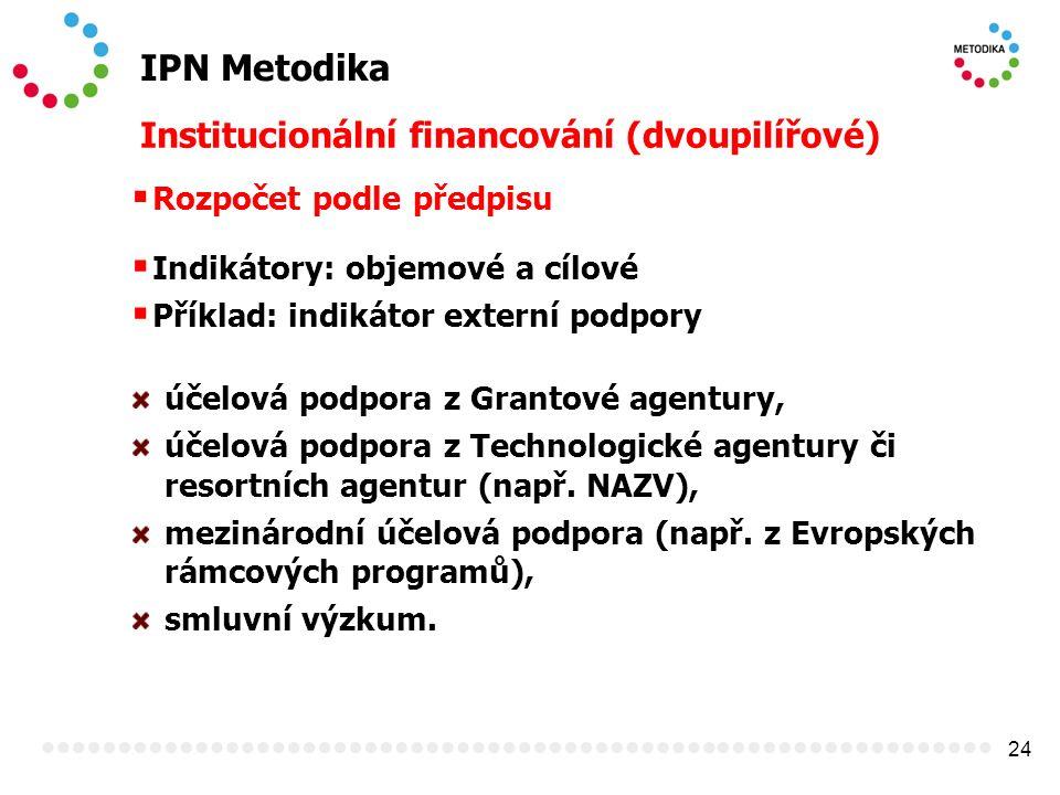 24 IPN Metodika Institucionální financování (dvoupilířové)  Rozpočet podle předpisu  Indikátory: objemové a cílové  Příklad: indikátor externí podpory účelová podpora z Grantové agentury, účelová podpora z Technologické agentury či resortních agentur (např.