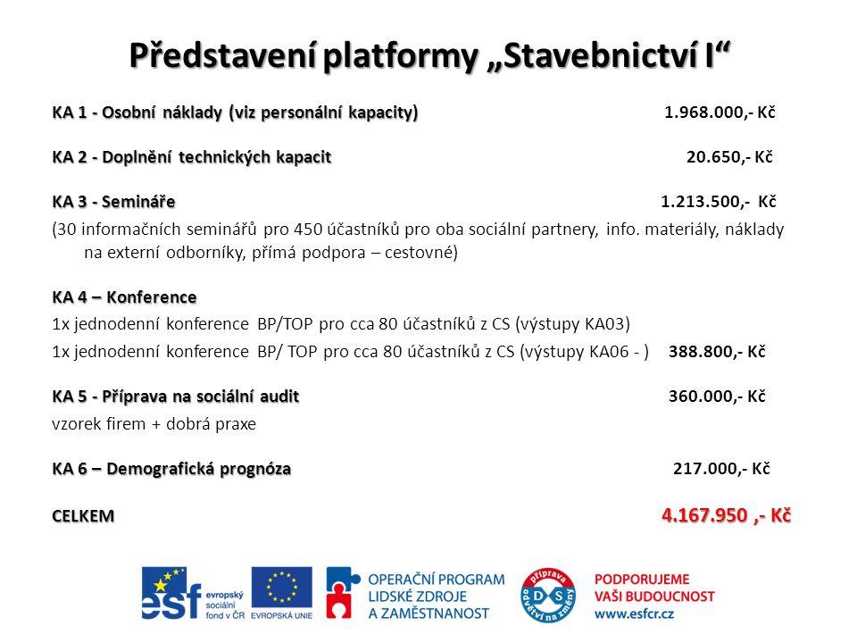 """Představení platformy """"Stavebnictví I KA 1 - Osobní náklady (viz personální kapacity) KA 1 - Osobní náklady (viz personální kapacity) 1.968.000,- Kč KA 2 - Doplnění technických kapacit KA 2 - Doplnění technických kapacit 20.650,- Kč KA 3 - Semináře KA 3 - Semináře 1.213.500,- Kč (30 informačních seminářů pro 450 účastníků pro oba sociální partnery, info."""