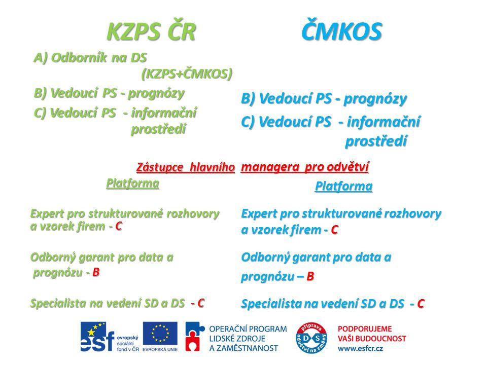 KZPS ČRČMKOS A) Odborník na DS (KZPS+ČMKOS) B) Vedoucí PS - prognózy C) Vedoucí PS - informační prostředí Zástupce hlavního Platforma Expert pro strukturované rozhovory a vzorek firem - C Odborný garant pro data a prognózu - B prognózu - B Specialista na vedení SD a DS - C B) Vedoucí PS - prognózy C) Vedoucí PS - informační prostředí managera pro odvětví Platforma Expert pro strukturované rozhovory a vzorek firem - C Odborný garant pro data a prognózu – B Specialista na vedení SD a DS - C