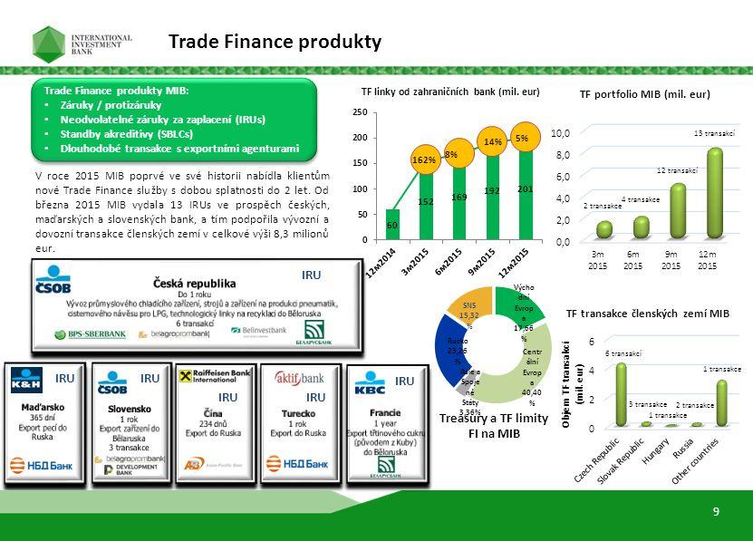 10 Trade Finance produkty MIB: Záruky / protizáruky Neodvolatelné záruky za zaplacení (IRUs) Standby akreditivy (SBLCs) Dlouhodobé transakce s exportními agenturami Trade Finance produkty MIB: Záruky / protizáruky Neodvolatelné záruky za zaplacení (IRUs) Standby akreditivy (SBLCs) Dlouhodobé transakce s exportními agenturami V roce 2015 MIB poprvé ve své historii nabídla klientům nové Trade Finance služby s dobou splatnosti do 2 let.