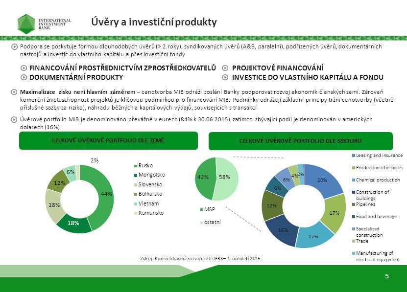 CELKOVÉ ÚVĚROVÉ PORTFOLIO DLE SEKTORU CELKOVÉ ÚVĚROVÉ PORTFOLIO DLE ZEMĚ Zdroj: Konsolidovaná rozvaha dle IFRS – 1. pololetí 2015 6 Úvěry a investiční