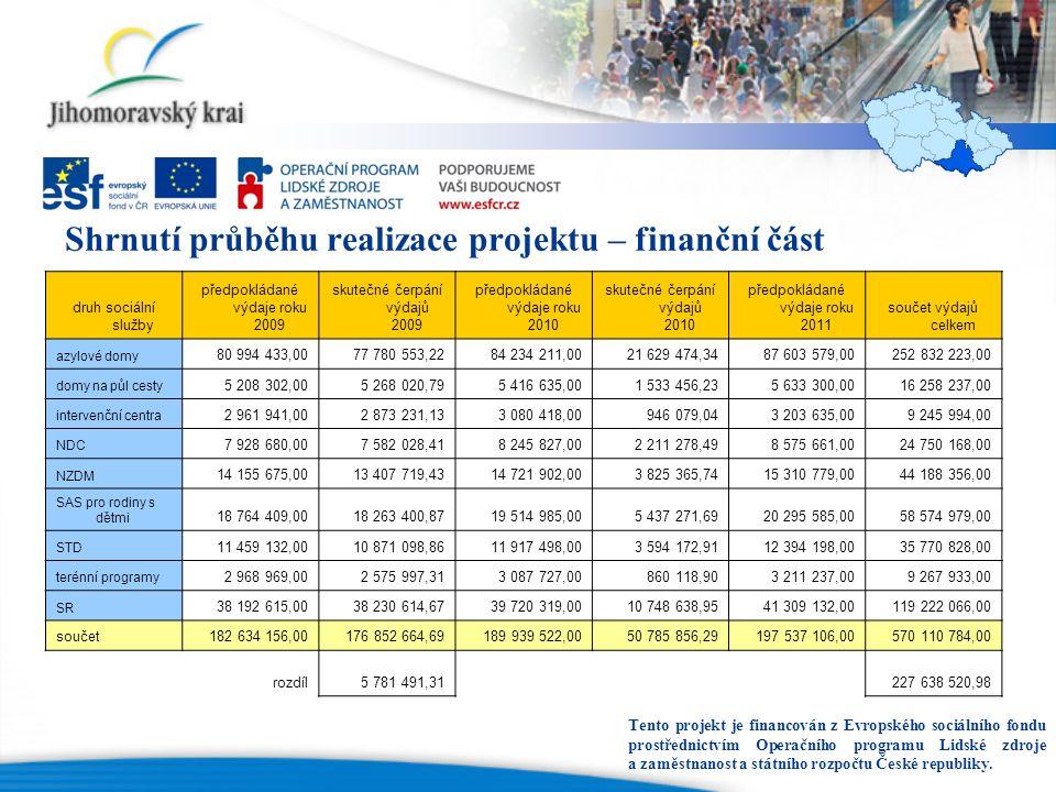 Shrnutí průběhu realizace projektu – finanční část Tento projekt je financován z Evropského sociálního fondu prostřednictvím Operačního programu Lidsk