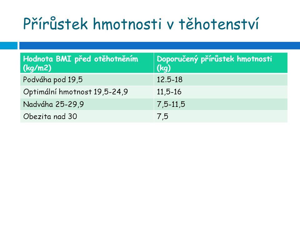 Přírůstek hmotnosti v těhotenství Hodnota BMI před otěhotněním (kg/m2) Doporučený přírůstek hmotnosti (kg) Podváha pod 19,512.5-18 Optimální hmotnost