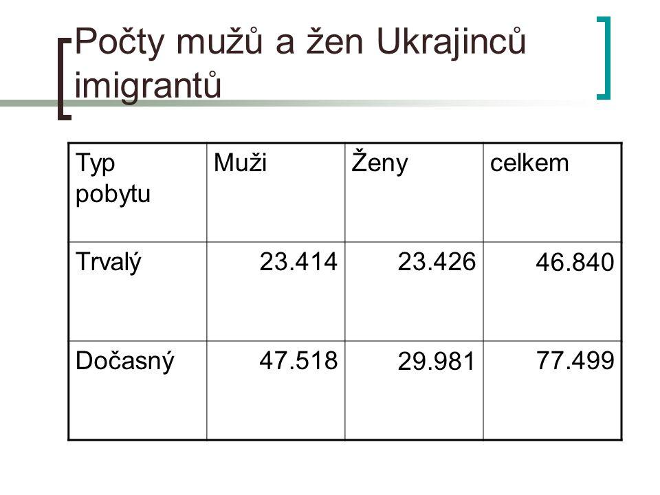 Počty mužů a žen Ukrajinců imigrantů Typ pobytu MužiŽenycelkem Trvalý23.41423.42646.840 Dočasný47.51829.98177.499