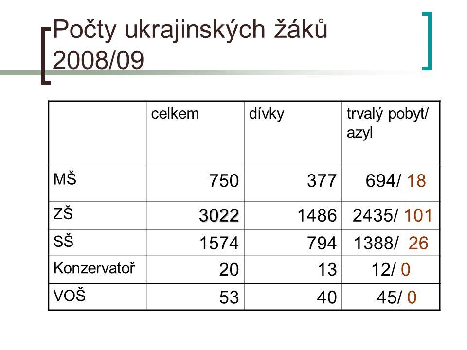 Počty ukrajinských žáků 2008/09 celkemdívkytrvalý pobyt/ azyl MŠ 750377 694/ 18 ZŠ30221486 2435/ 101 SŠ 15747941388/ 26 Konzervatoř 201312/ 0 VOŠ 5340 45/ 0
