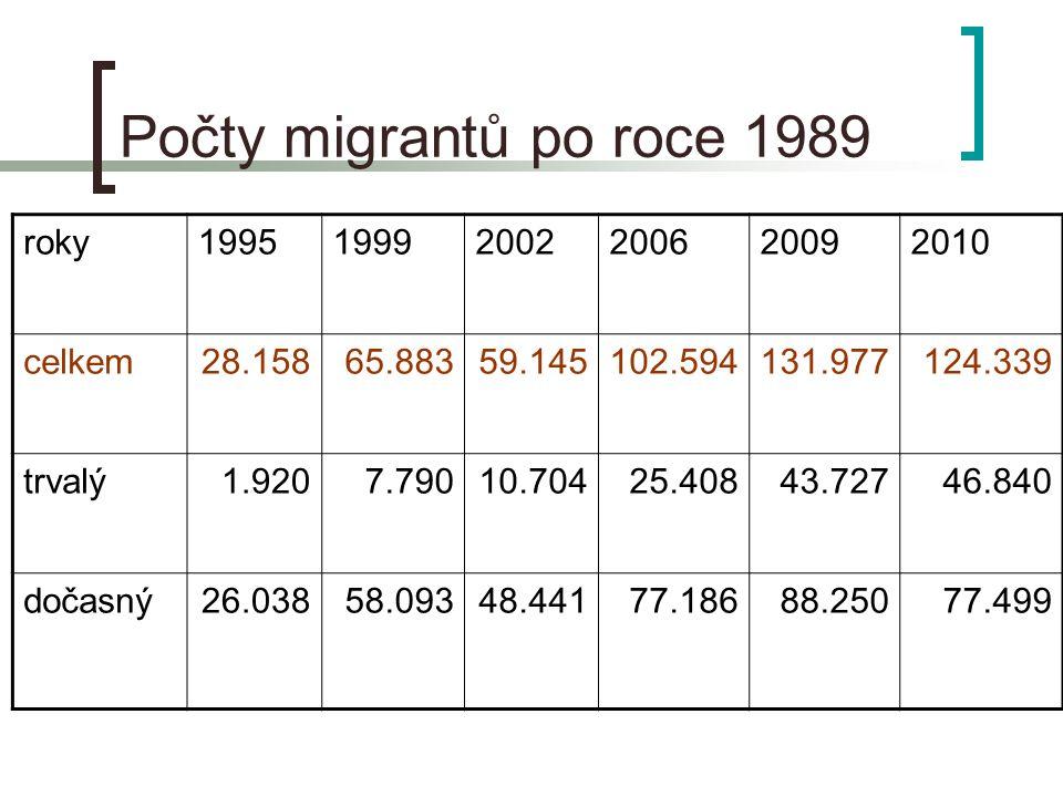 Počty migrantů po roce 1989 roky199519992002200620092010 celkem28.15865.88359.145102.594131.977124.339 trvalý1.9207.79010.70425.40843.72746.840 dočasný26.03858.09348.44177.18688.25077.499