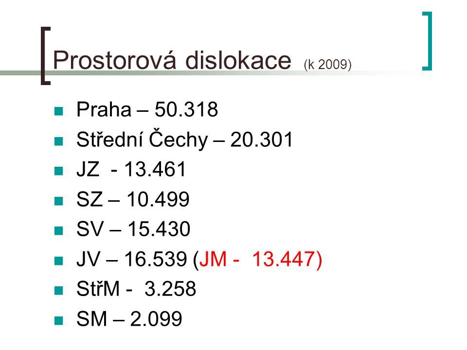 Prostorová dislokace (k 2009) Praha – 50.318 Střední Čechy – 20.301 JZ - 13.461 SZ – 10.499 SV – 15.430 JV – 16.539 (JM - 13.447) StřM - 3.258 SM – 2.099
