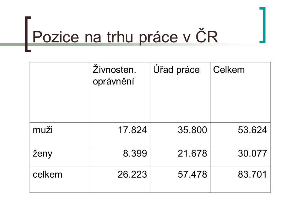 Pozice na trhu práce v ČR Živnosten.
