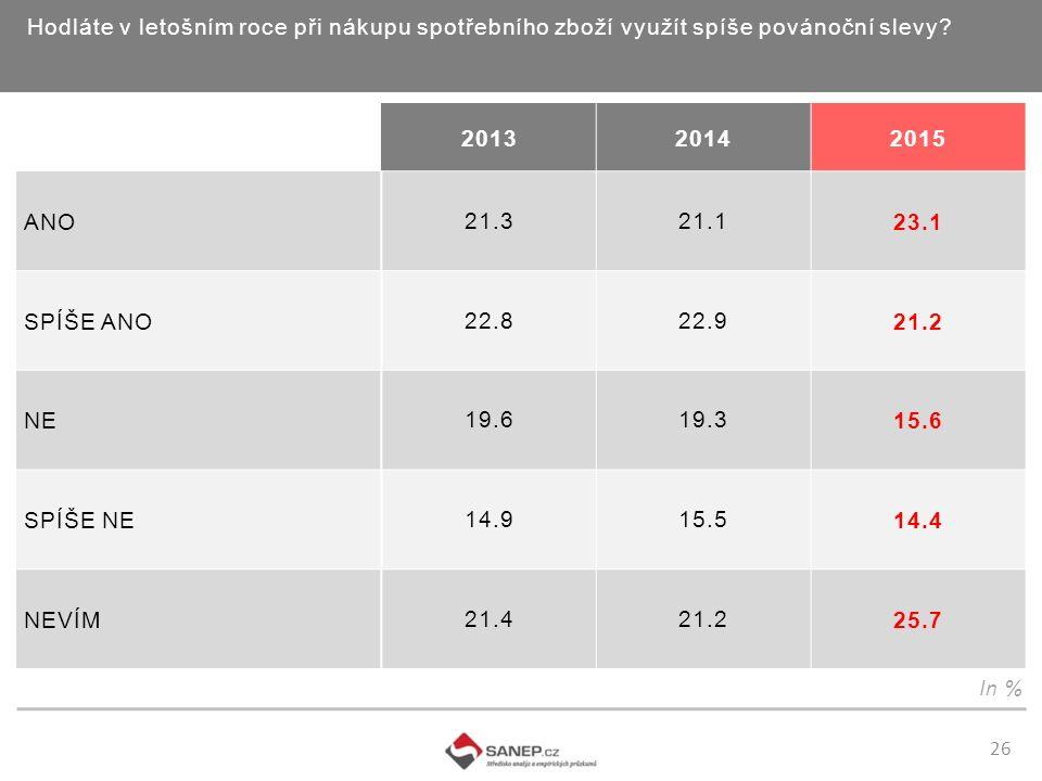 26 Hodláte v letošním roce při nákupu spotřebního zboží využít spíše povánoční slevy? In % 201320142015 ANO 21.321.1 23.1 SPÍŠE ANO 22.822.9 21.2 NE 1
