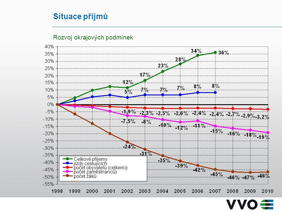 Situace příjmů Rozvoj okrajových podmínek Celkové příjemy jízdy cestujících počet obyvatelů (celkem)) počet zaměstnanců) počet žáků