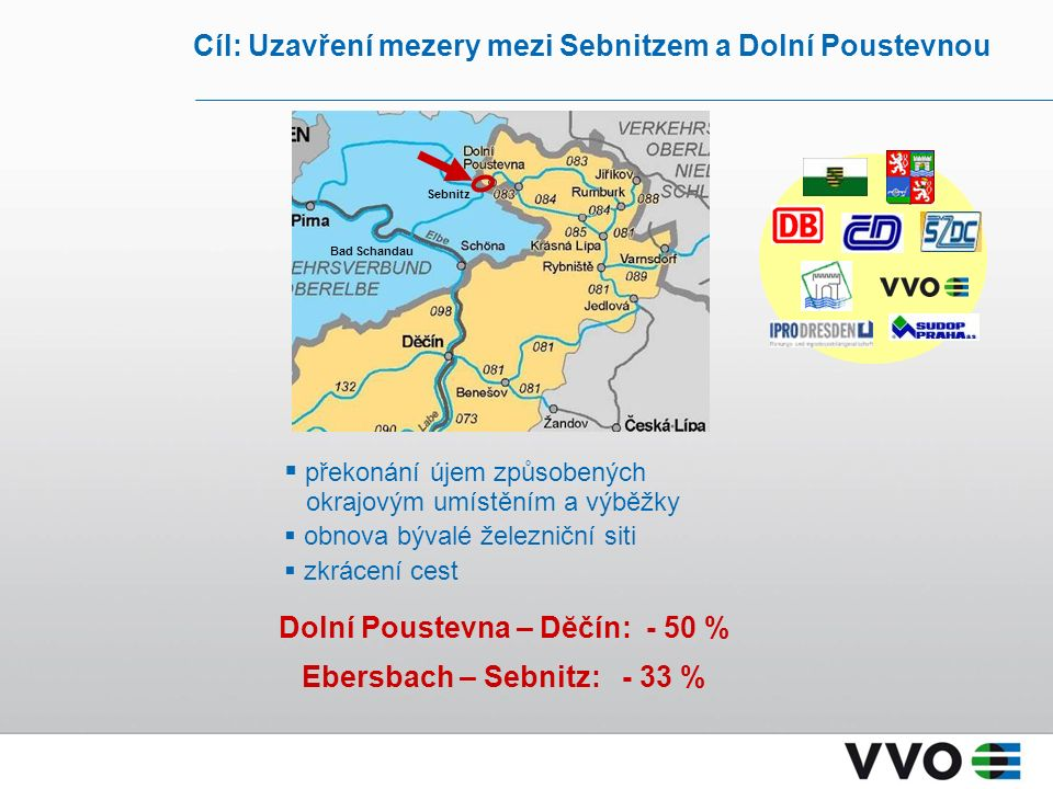 Cíl: Uzavření mezery mezi Sebnitzem a Dolní Poustevnou Dolní Poustevna – Dĕčín: - 50 % Ebersbach – Sebnitz: - 33 %  překonání újem způsobených okrajovým umístěním a výběžky  obnova bývalé železniční siti  zkrácení cest Bad Schandau Sebnitz