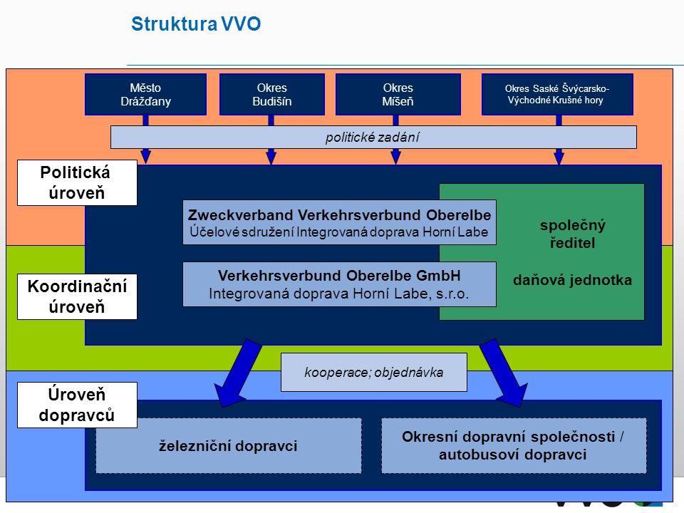 Struktura VVO Okresní dopravní společnosti / autobusoví dopravci železniční dopravci kooperace; objednávka Okres Budišín Město Drážďany Okres Saské Šv