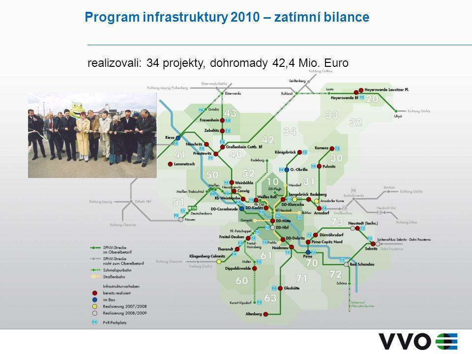 Program infrastruktury 2010 – zatímní bilance realizovali: 34 projekty, dohromady 42,4 Mio. Euro