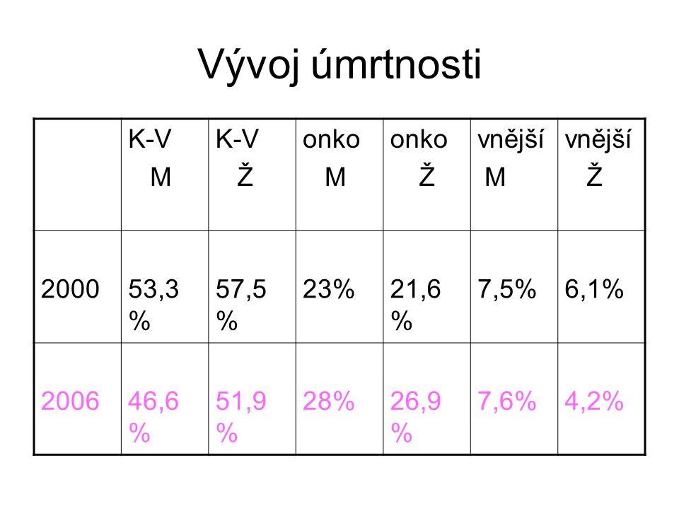 Vývoj úmrtnosti K-V M K-V Ž onko M onko Ž vnější M vnější Ž 200053,3 % 57,5 % 23%21,6 % 7,5%6,1% 200646,6 % 51,9 % 28%26,9 % 7,6%4,2%