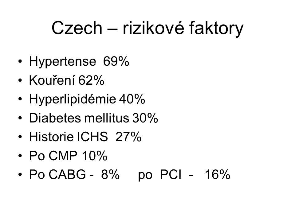 Czech – rizikové faktory Hypertense 69% Kouření 62% Hyperlipidémie 40% Diabetes mellitus 30% Historie ICHS 27% Po CMP 10% Po CABG - 8% po PCI - 16%