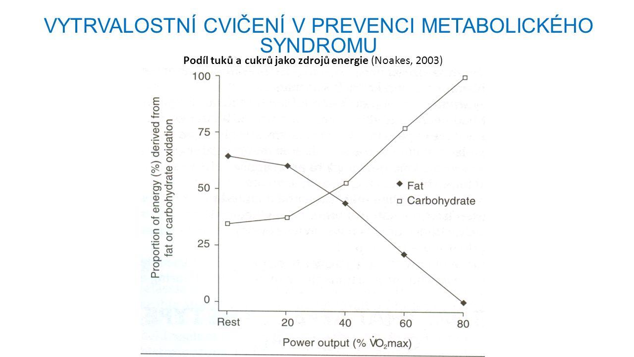 Podíl tuků a cukrů jako zdrojů energie (Noakes, 2003) VYTRVALOSTNÍ CVIČENÍ V PREVENCI METABOLICKÉHO SYNDROMU