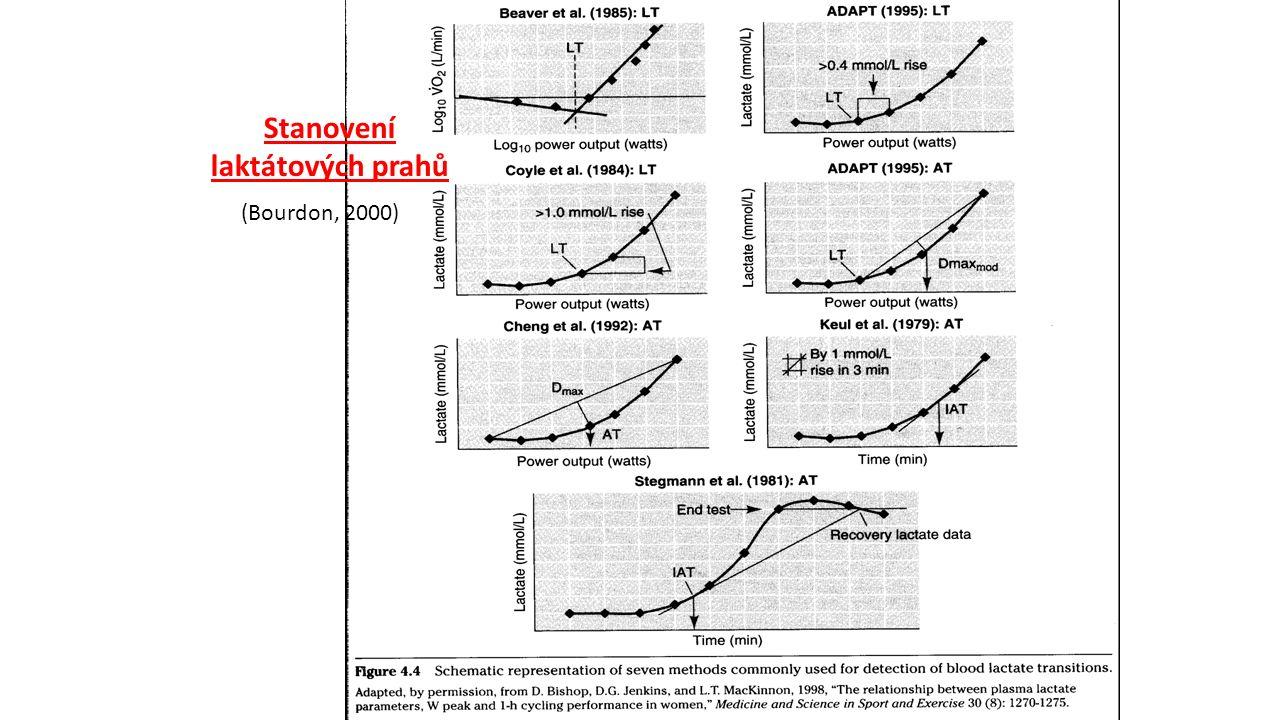 Stanovení laktátových prahů (Bourdon, 2000)